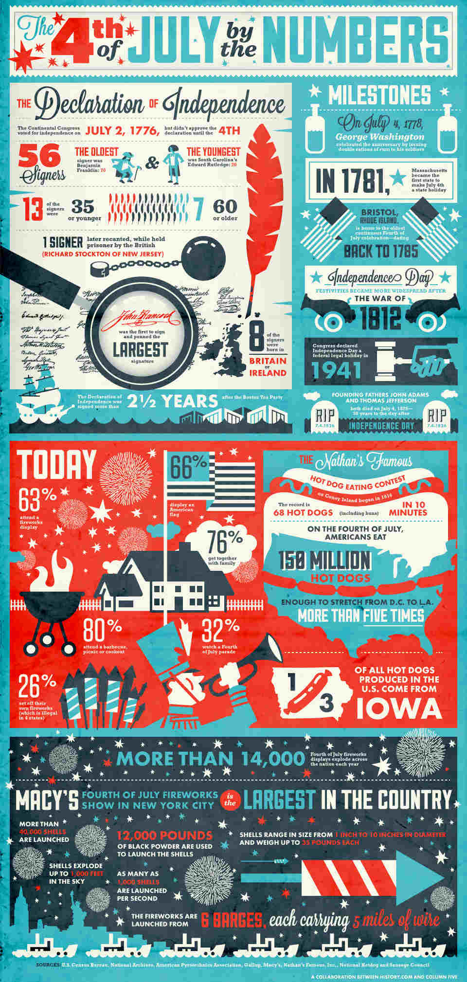 Independence Day Infographics
